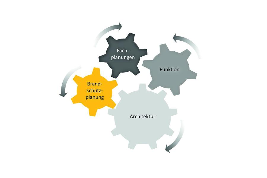 Die Grafik veranschaulicht den Prozess der integralen Planung.