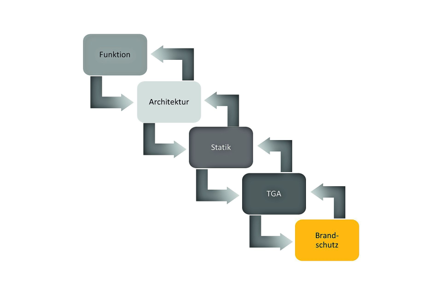 Die Grafik veranschaulicht die stufenweise Planung.