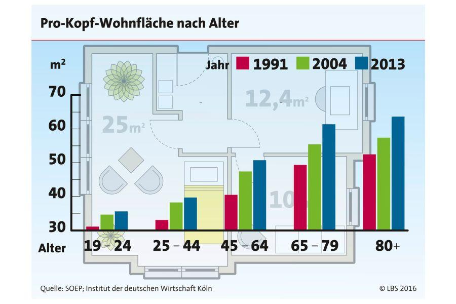 Ältere Menschen verfügen über deutlich mehr Pro-Kopf-Wohnfläche als jüngere.