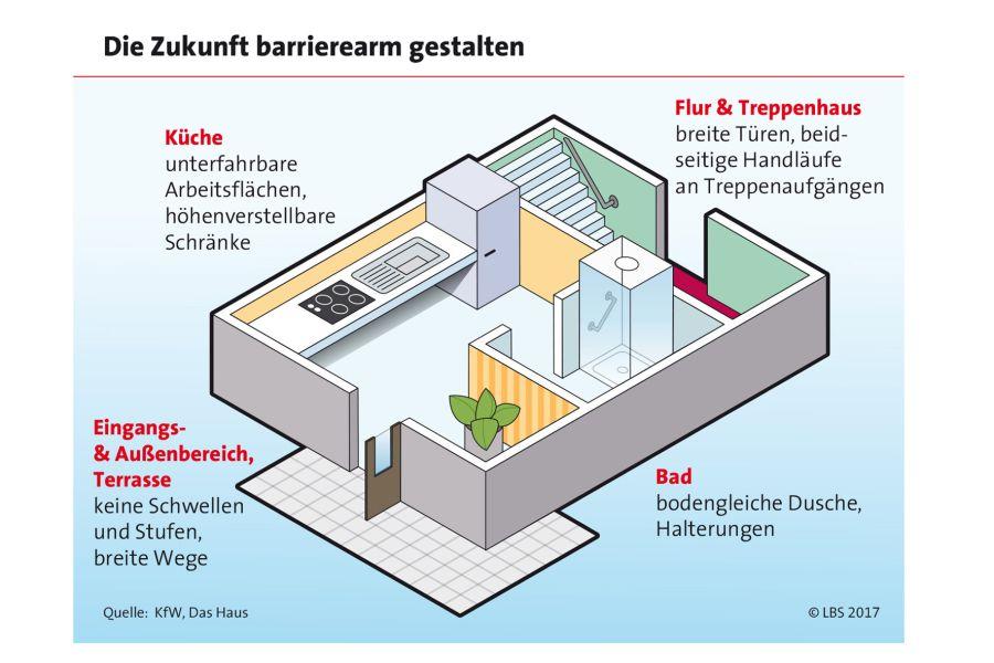 Barrierearmes Wohnen kommt allen Generationen zugute.