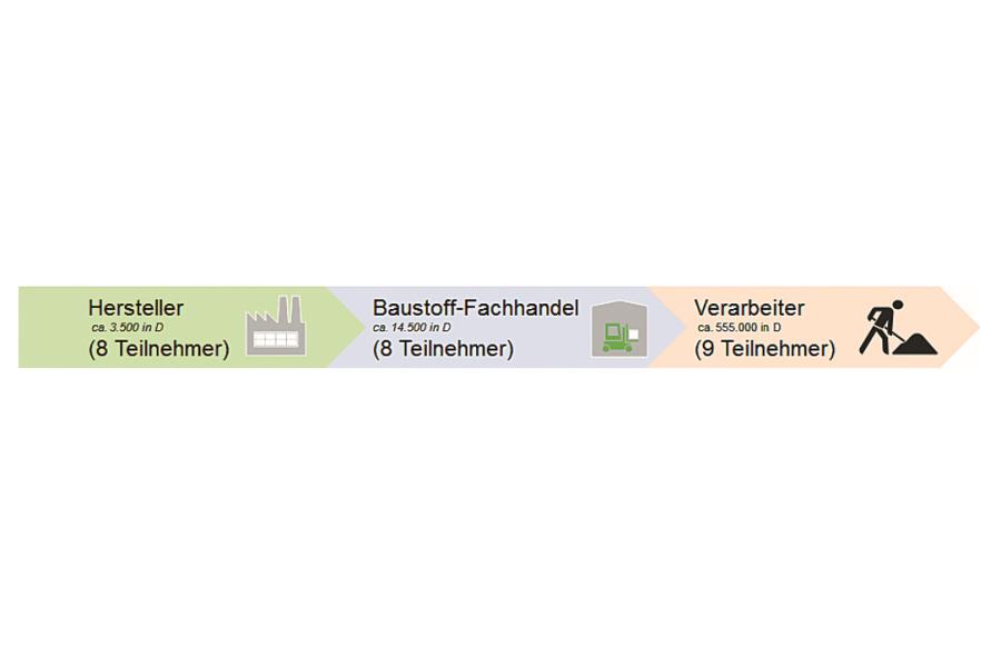 Die Grafik zeigt die Bau Supply Chain und die Anzahl der jeweiligen Betriebe der Glieder der Supply Chain in Deutschland und der befragten Unternehmen.
