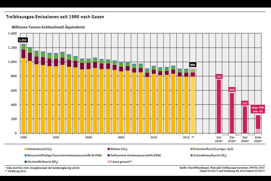 Treibhausgas-Emissionen in Deutschland: Sieht so eine (Energie-)Wende aus? Eher doch ein Stillstand auf hohem Niveau.