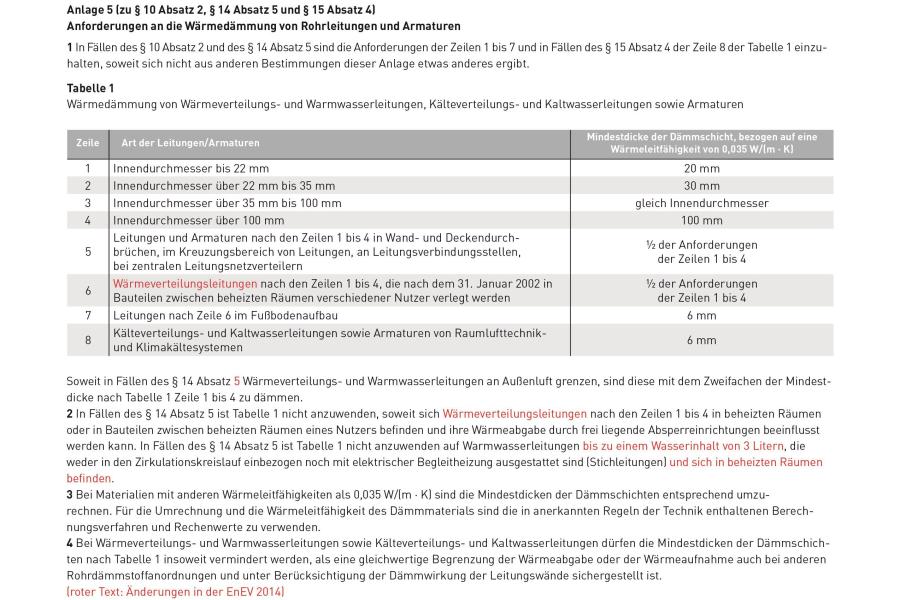 Die EnEV-Verordnungen zur Wärmedämmung von Wärmeverteilungs- und Warmwasserleitungen, Kälteverteilungs- und Kaltwasserleitungen sowie Armaturen.