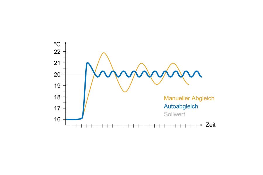 Die Tabelle vergleicht die Sollwerte bei manuellem und automatischem hydraulischen Abgleich.