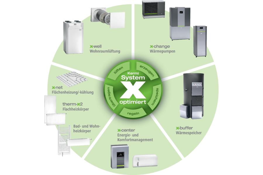 """Grafische Übersicht über die Komponenten des """"x-optimiert""""-Systems."""
