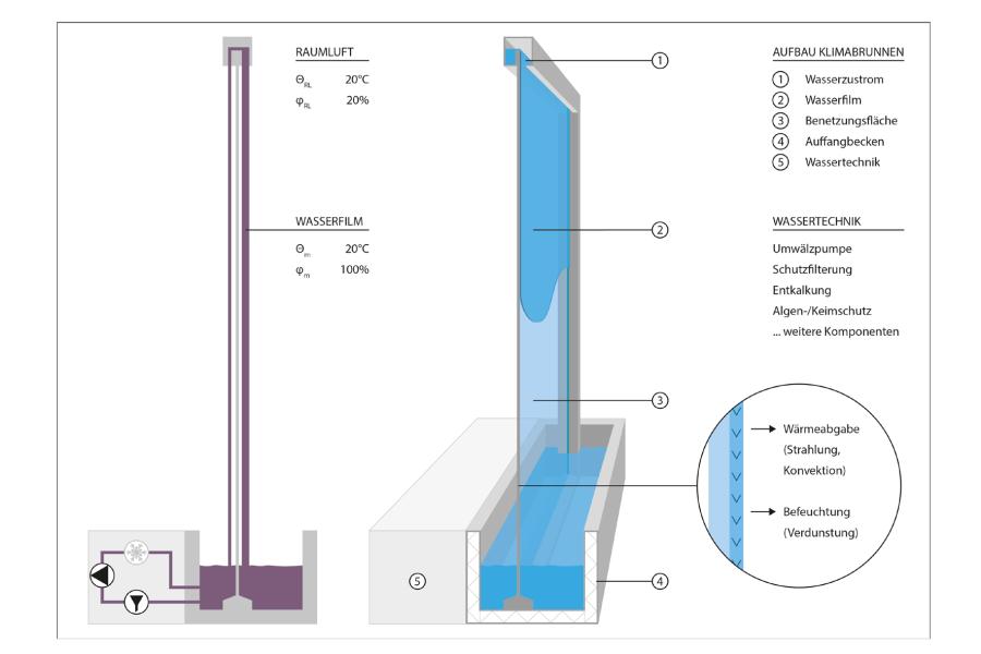 Hat der Wasserfilm (im Winter) eine Temperatur von 20 °C, gibt er Wärme und Feuchte an den Raum ab.