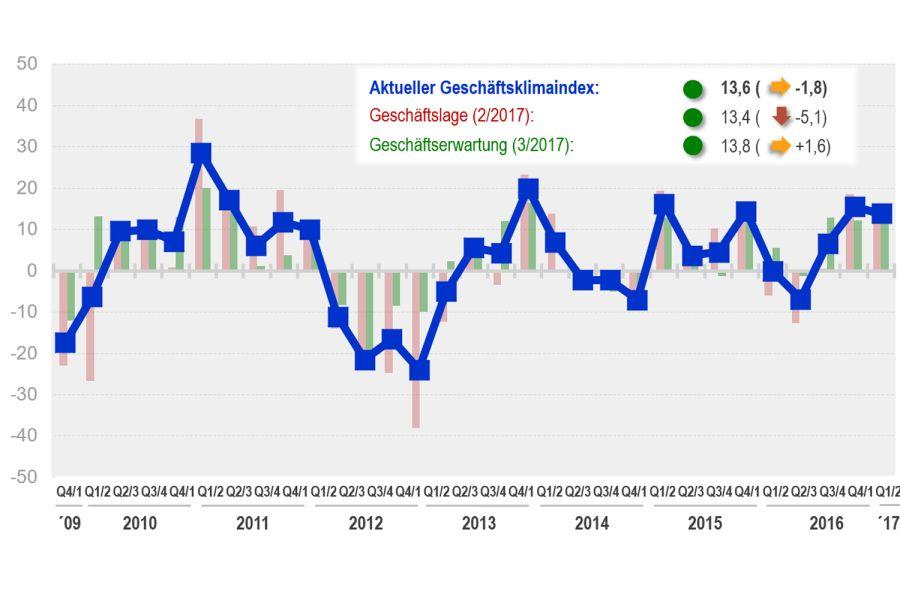 Die Grafik zeigt den aktuellen Geschäftsklima-Index der Kunststoffrohr-Industrie.