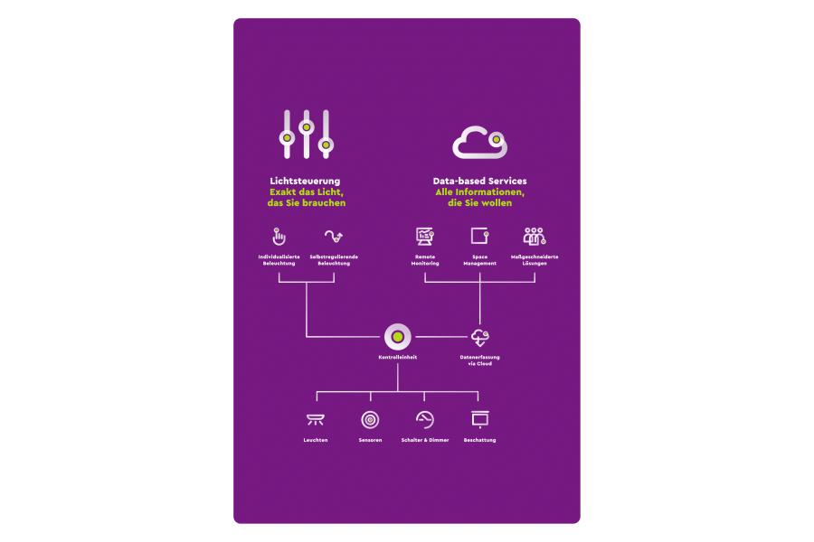 Die Grafik beschreibt das neue Service-Angebot von Zumtobel Group Services.