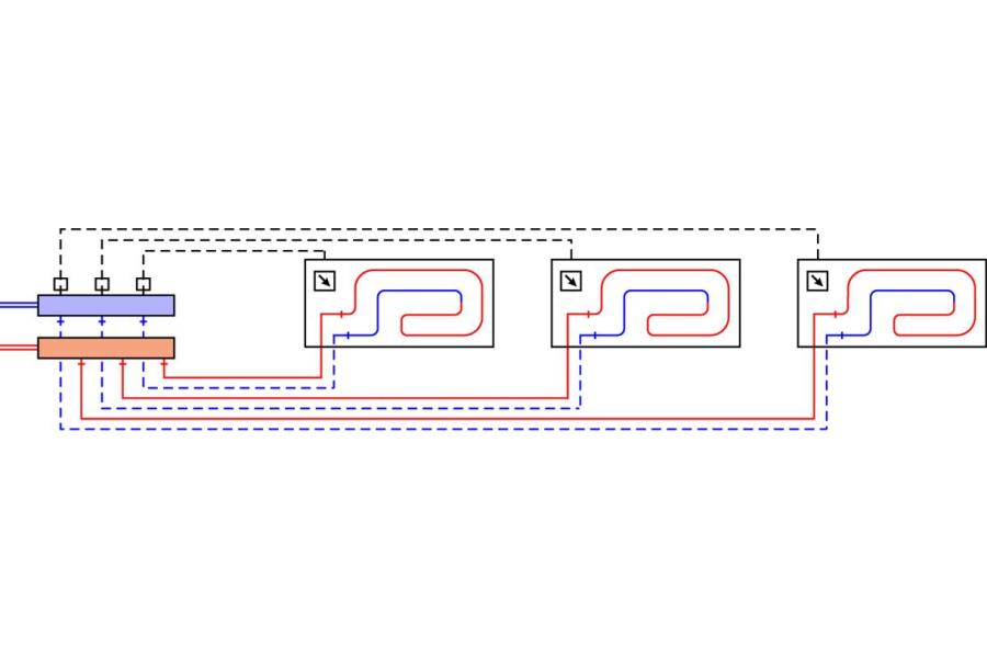 Schema der zentralen Wohnungsverteilung mit Fußbodenheizung.