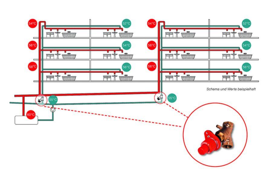 Durch die Installation von Regelventilen mit thermostatischer Temperaturregelung werden variable Druckverluste in den Steigsträngen modulierend abgeglichen und so eine gleichmäßige Durchströmung und Verteilung ermöglicht.