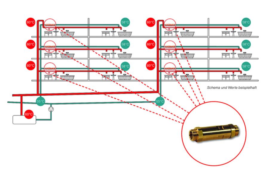 Durch die Installation von Stockwerksregulierventilen werden variable Druckverluste in allen Anlageteilen modulierend abgeglichen und so eine gleichmäßige Durchströmung und Verteilung ermglicht.
