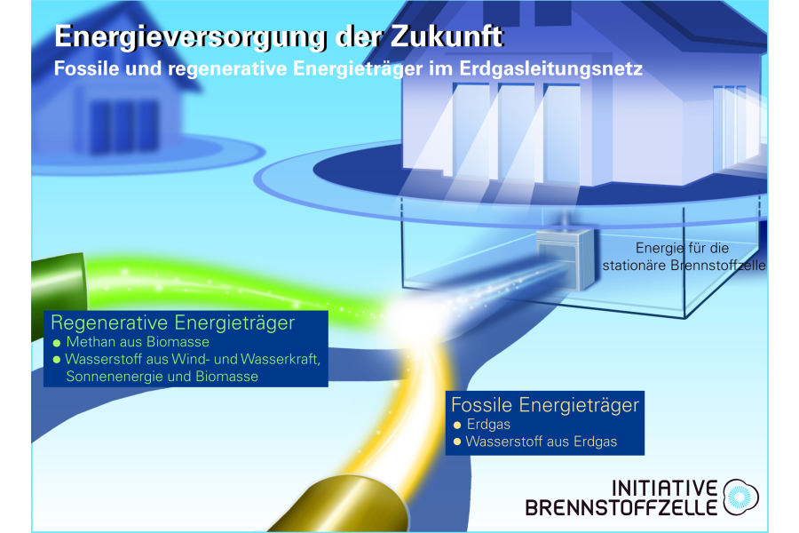 Erdgasnetz der Zukunft mit Brennstoffzelle für die Hausenergieversorgung