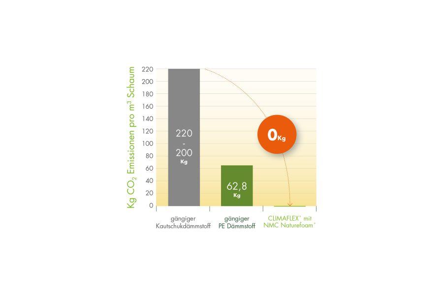 Vergleich der CO2-Emissionen von der