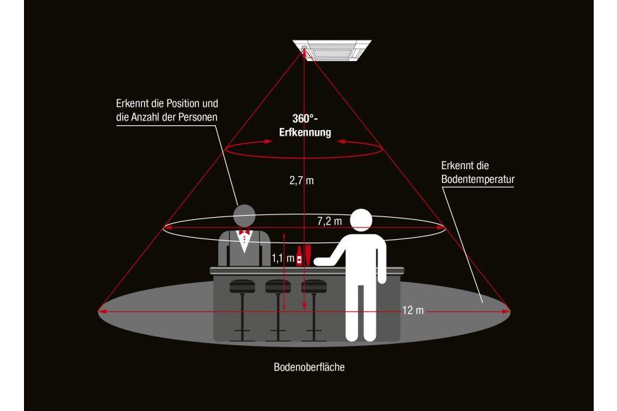 Die Grafik zeigt, wie Klimageräte mit 3D