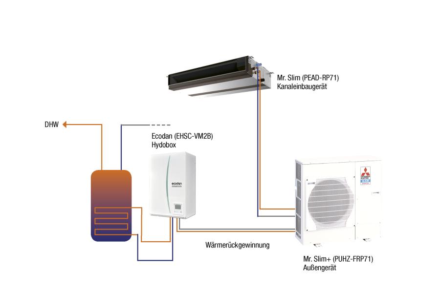Die Grafik beschreibt die Funktionsweise eines Klimageräts, das für die Beheizung und Trinkwassererwärmung eines Gebäudes eingesetzt wird.