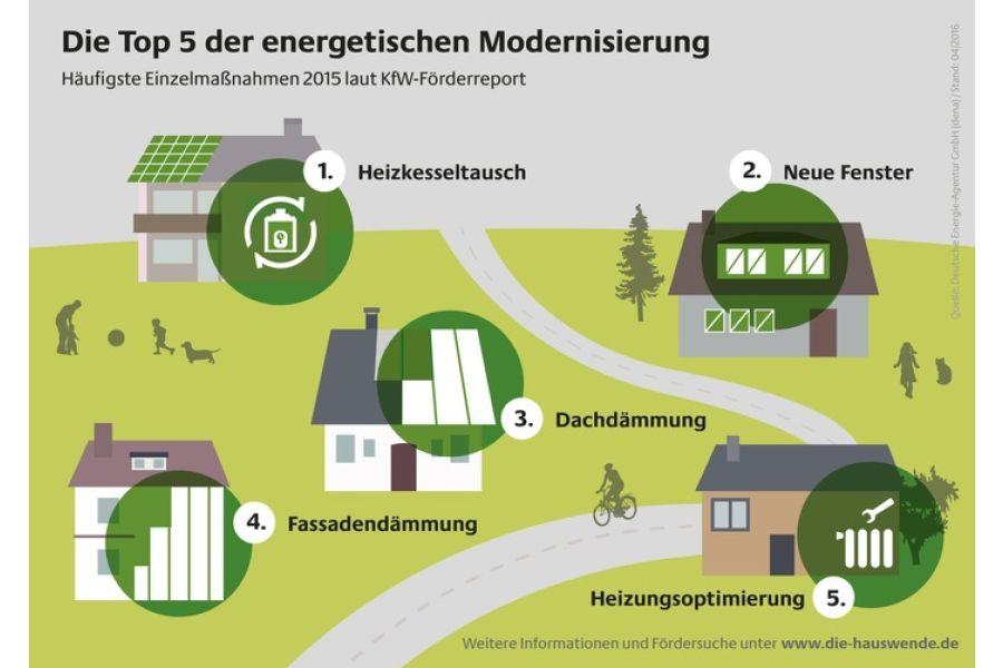 Die Grafik zeigt die Top 5 der energetischen Gebäudemodernisierung.