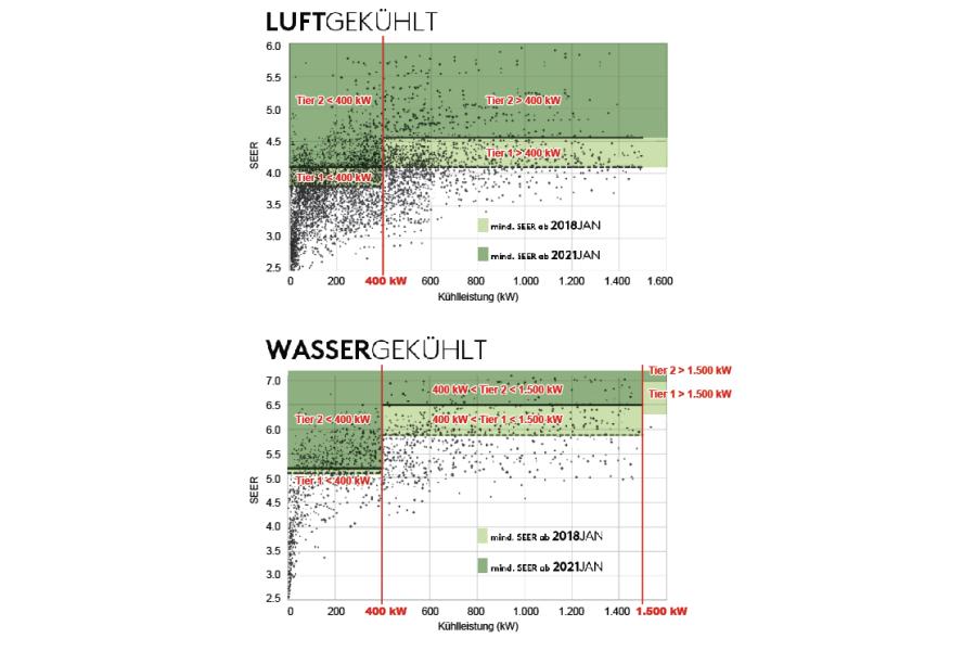Die Grafiken zeigen die Einteilung der luftgekühlten und wassergekühlten Maschinen in die unterschiedlichen Leistungsbereiche bezüglich der in Kraft tretenden Tier 1 und Tier 2.