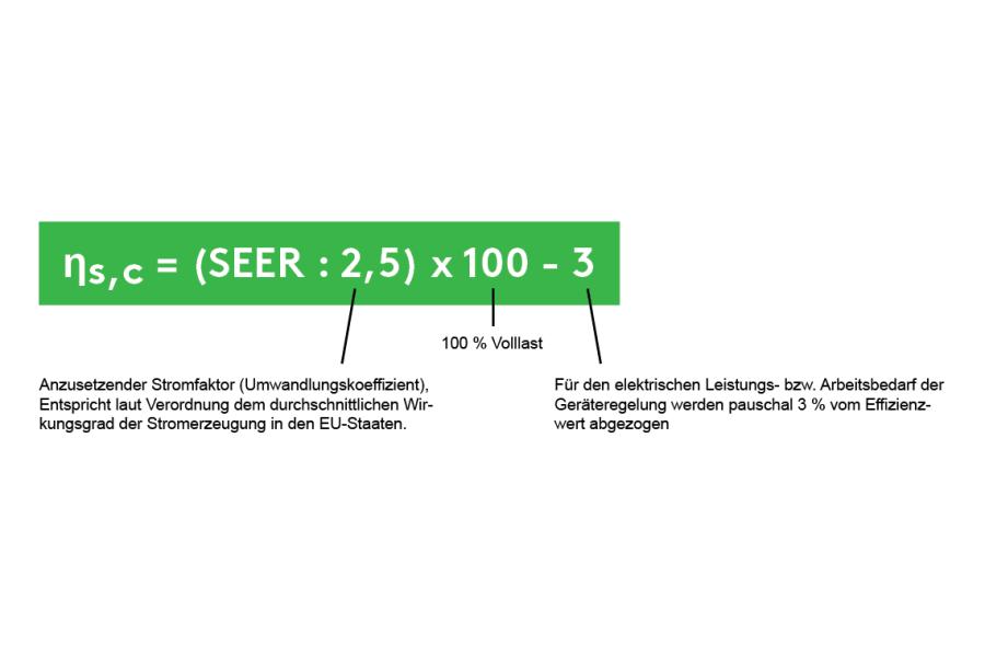 "Die Formel zur Berechnung der ""Seasonal Space Cooling Energy Efficiency""."