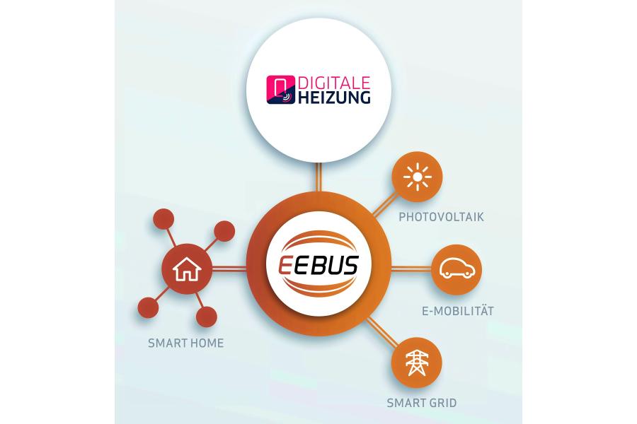 Infografik zur digitalen Heizung mit EEBus.
