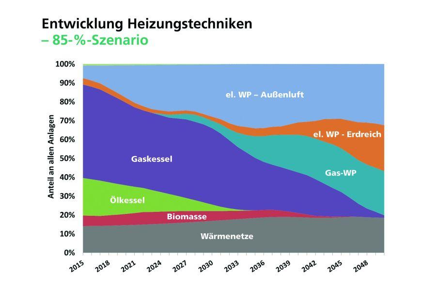 Das Diagramm zeigt die Entwicklung der Heizungstechniken bis 2050.