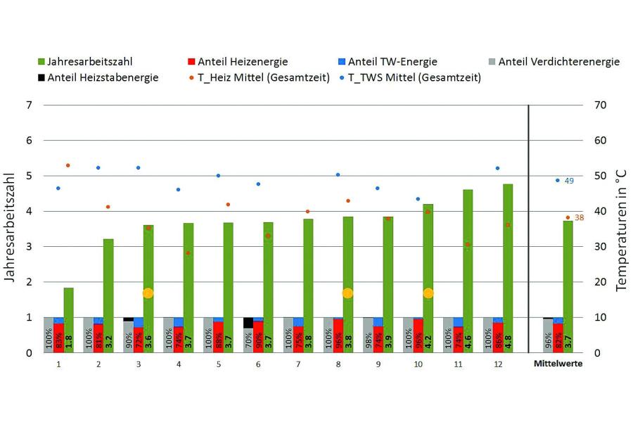 """Die Grafik zeigt Ergebnisse der Erdreich-Anlagen aus dem Feldtest """"WPsmart im Bestand"""", sortiert nach aufsteigenden Jahresarbeitszahlen."""