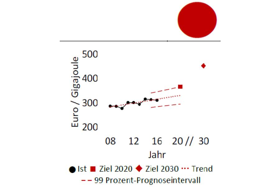 Die Grafik zeigt die durchschnittliche Endenergieproduktivität pro Jahr.