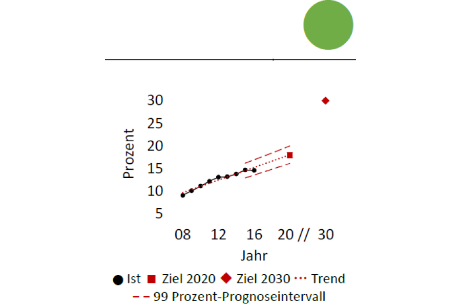 Die Grafik zeigt einen möglichen Anteil erneuerbarer Energien am Endenergieverbrauch in den Jahren 2008-2030.