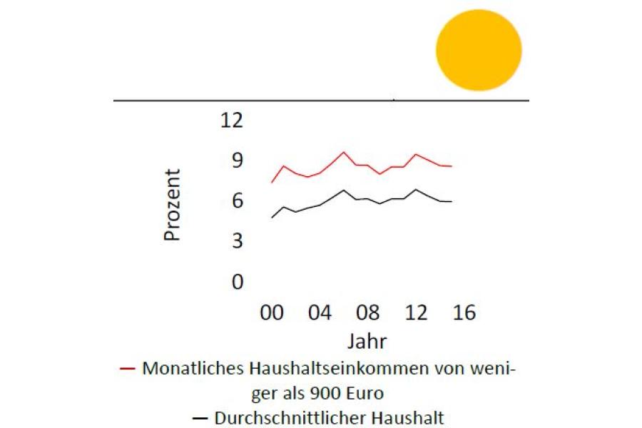 Die Grafik zeigt den Anteil der Energieausgaben privater Haushalte (ohne Kraftstoffe) an ihren Gesamtkonsumausgaben.