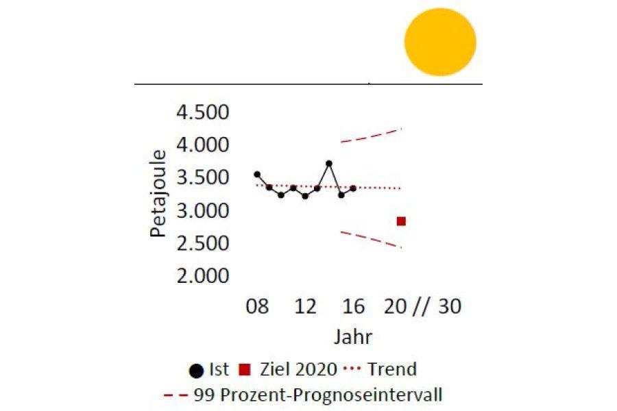 Die Grafik zeigt die Zielsetzung der Reduktion des Wärmebedarfs im Gebäudesektor im Energiekonzept 2010.