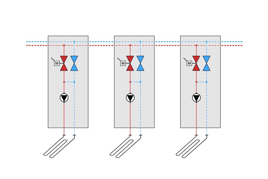 Das Schema zeigt eine Beimisch-Regelung mit dezentraler Verteilung bei Fußbodenheizungen.