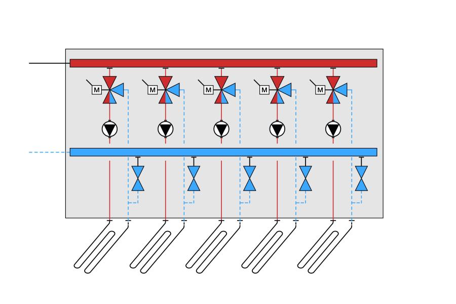 Schema einer zentralen Beimisch-Regelung bei Fußbodenheizungen.