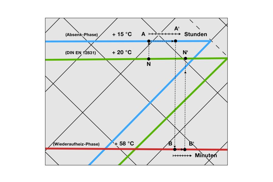 Das Diagramm zeigt, wie das kurzfristige Anheben der Vorlauftemperatur nach der Absenkphase das Wiederaufheizen beschleunigt.