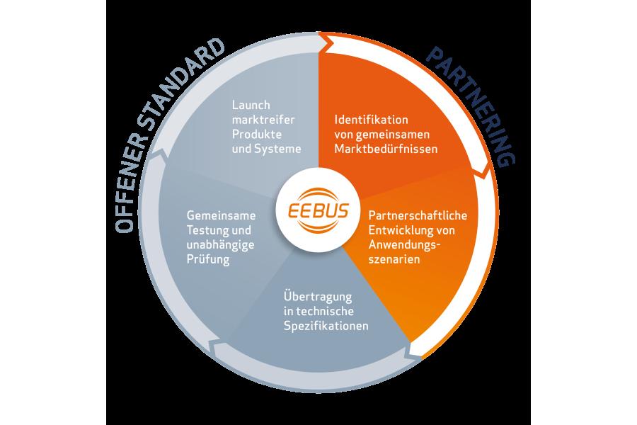 Die Grafik erklärt den EEBUS-Standard.