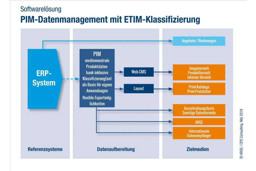 Die Grafik beschreibt das PIM-Datenmanagement mit ETIM-Klassifizierung.