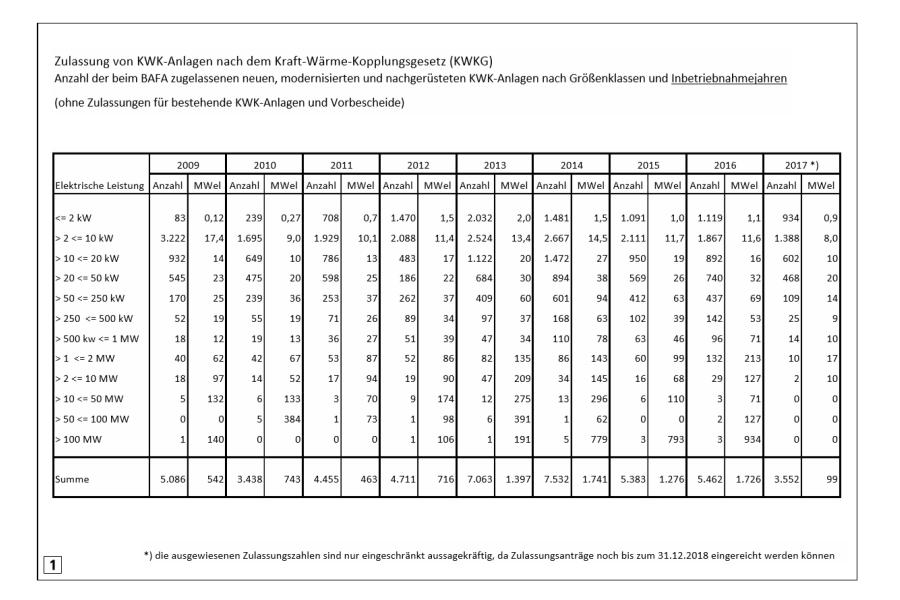 Tabelle mit den aktuell vorliegenden Zulassungszahlen von KWK-Anlagen nach dem KWK-Gesetz des BAFA.