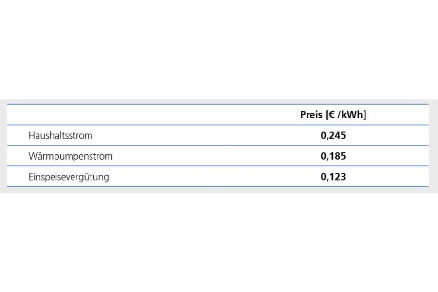 Die Tabelle zeigt die angesetzten Energiepreise für die Wirtschaftlichkeitsberechnungen nach VDi 2067.
