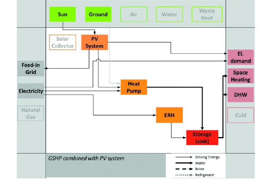 Schema der Erdreich-Wärmepumpe mit Elektro-Direktheizung und PV-Modulen.