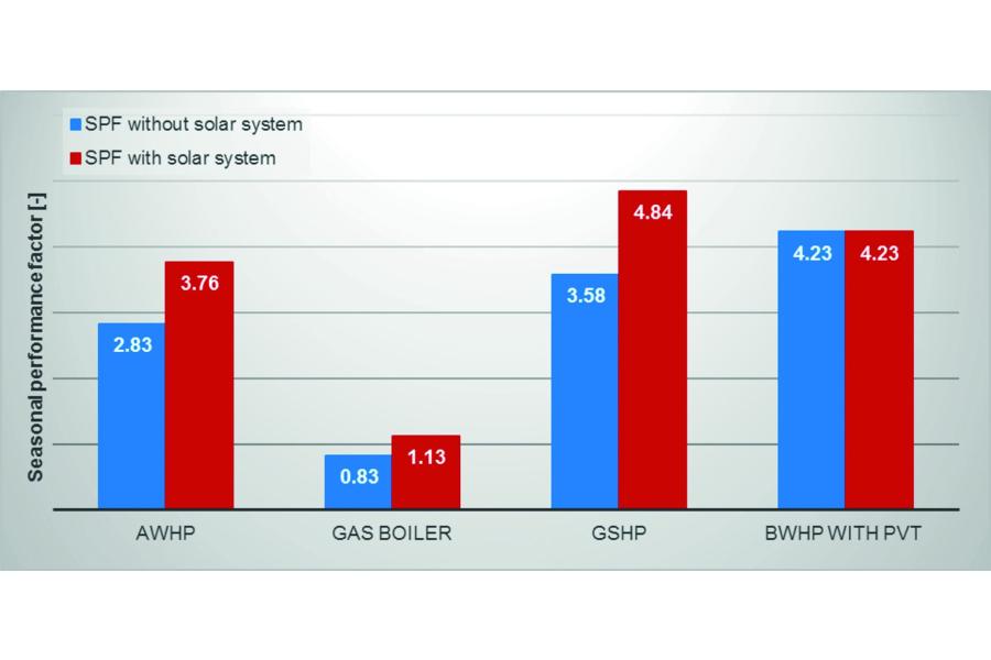 Abb.6: Das Diagramm zeigt die Jahresarbeitszahl des Gesamtsystems (mit und ohne Ertrag der Solarsysteme) für vier simulierte EFH-Varianten.
