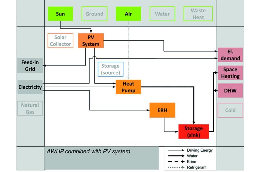 Schema der Luft/Wasser-Wärmepumpe mit Elektro-Direktheizung und PV-Modulen.