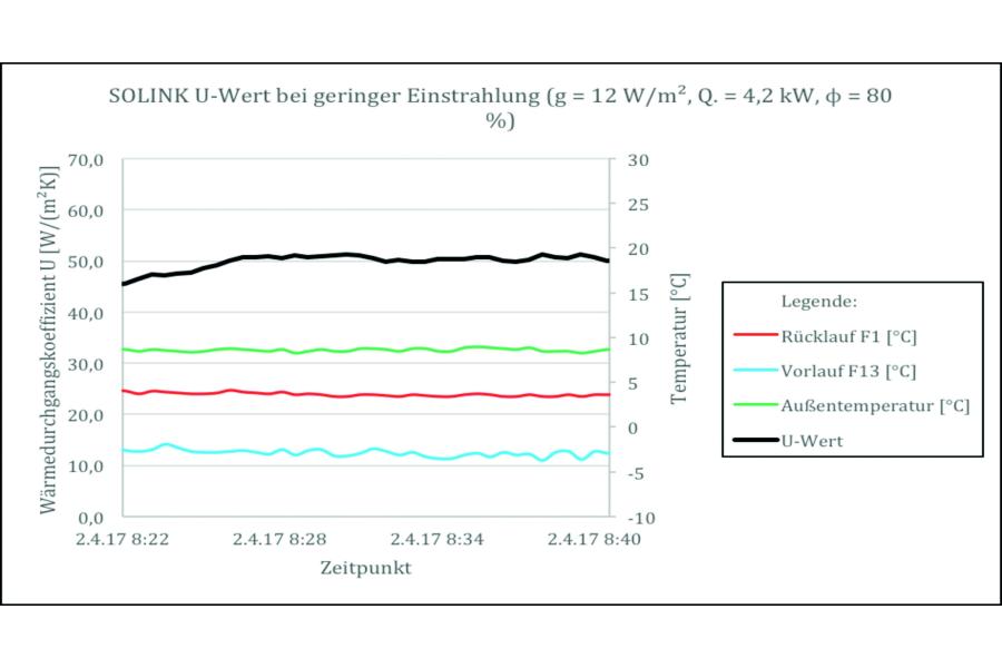 Die Tabelle zeigt den  U-Wert an der Testanlage Lörrach.