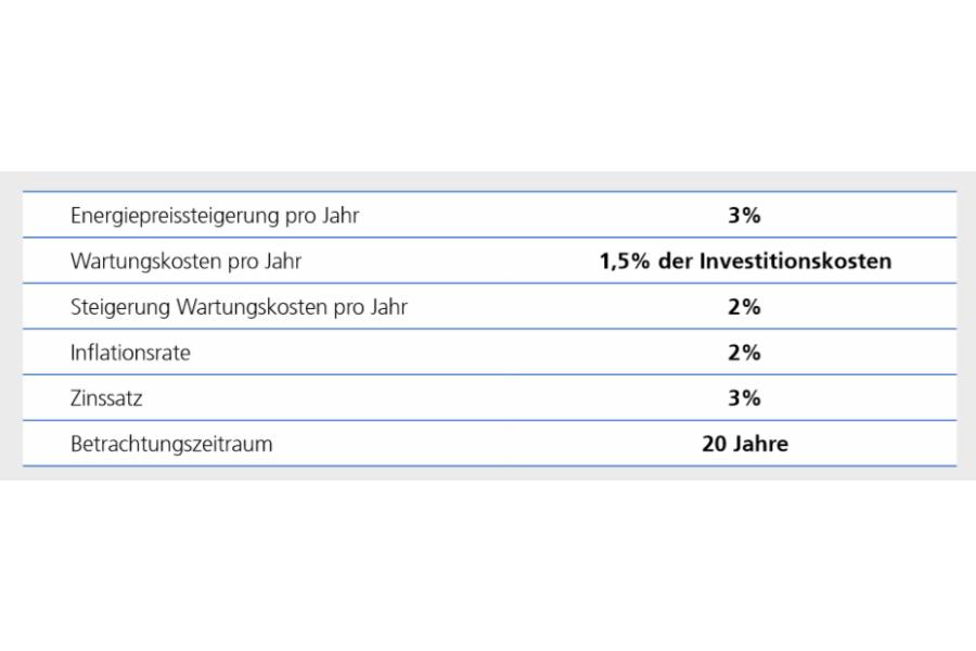 Die Tabelle zeigt die Annahmen für die Wirtschaftlichkeitsberechnungen nach VDI 2067.