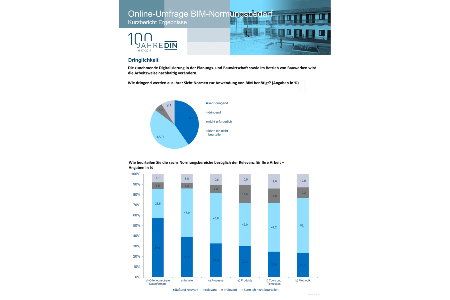 """Grafische Übersicht der Ergebnisse der Online-Umfrage des Arbeitskreises 01 """"Strategie"""", ein Unterausschuss des Arbeitsausschusses """"BIM – Building Information Modeling"""", beim DIN."""
