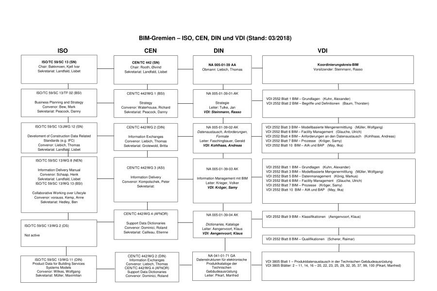 Das Diagramm zeigt einen Überblick über die verschiedenen BIM-Gremien.