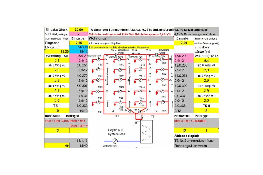 Berechnungsergebnisse für das Warmwassersystem-Zeeh für ein Mehrfamilienhaus.