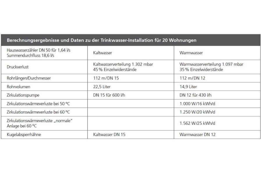Berechnungsergebnisse und Daten zur Trinkwasserinstallation für 20 Wohnungen.