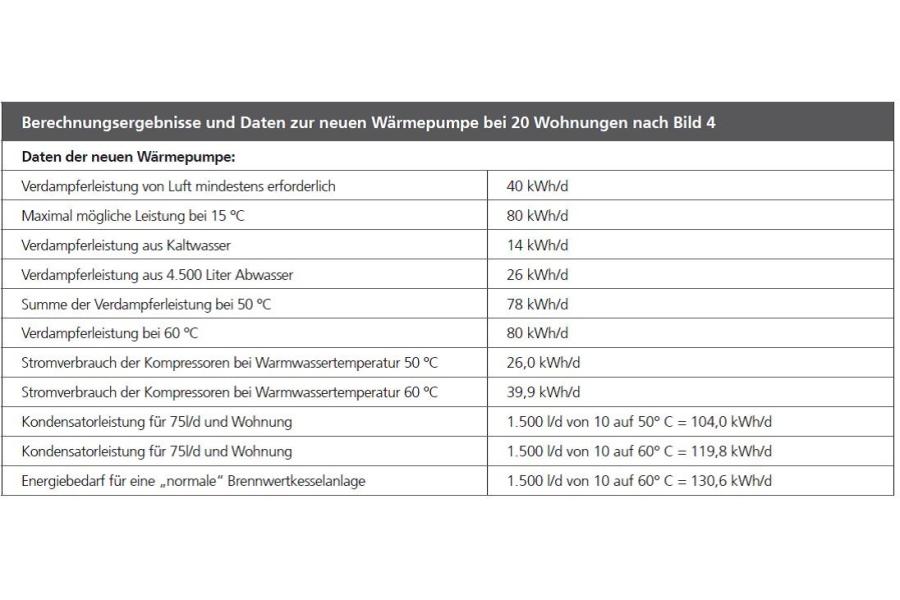 Berechnungsergebnisse und Daten zu neuen Wärmepumpen.