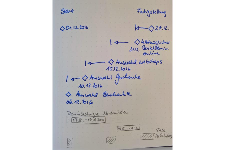 Grober Zeit- und Ressourcenplan eines Projekt als Handskizze