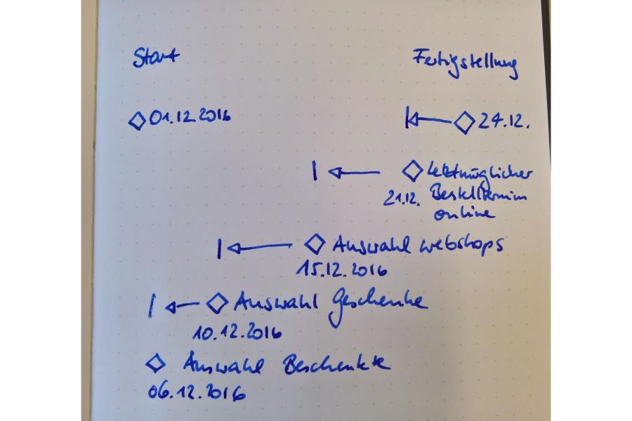 Grober Zeitplan für ein Projekt als Handskizze