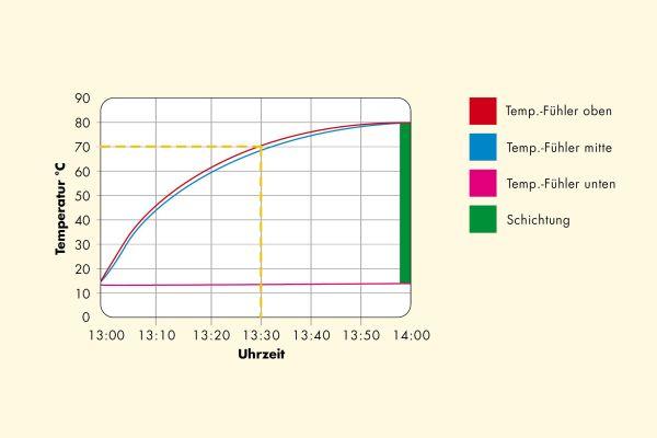 Die Tabelle zeigt, dass der untere Teil des Pufferspeichers auch bei Nachheizung und Beladung kühl bleibt