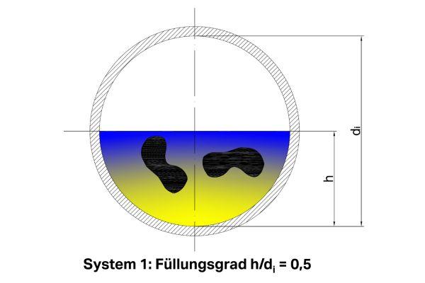Die Grafik zeigt das Beispiel eines Füllungsgrades im Innendurchmesser.